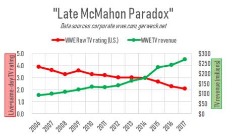 Paradoja McMahon