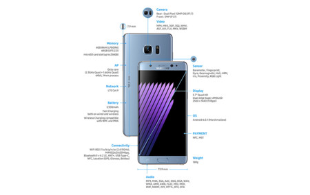 Samsung Galaxy Note 7 Specs