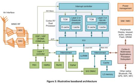baseband-modelo
