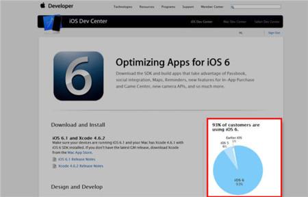 Apple también muestra la fragmentación de sus dispositivos iOS