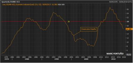 Desempleo Espana