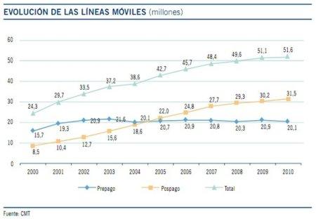 Número de líneas móviles en España 2010
