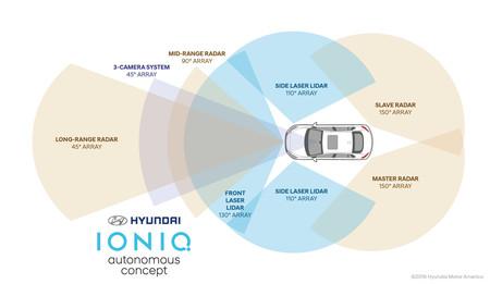 Hyundai Concept Ioniq Autonomo 4