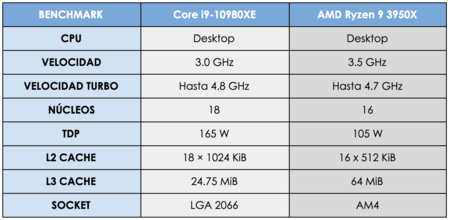 TABLA BENCHMARK 2