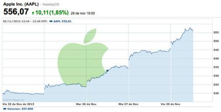 Las acciones de Apple recuperan su valor hasta los 556 dólares, la cifra más alta del último año