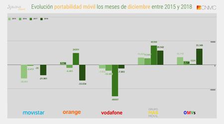 Evolucion Portabilidad Movil Los Meses De Diciembre Entre 2015 Y 2018