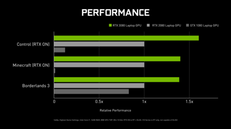 Geforce Ampere Rtx 3080 Laptop Article Chart