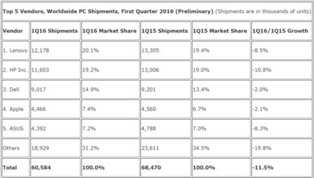 Idc Pc Shipments Q1 2016 800x455