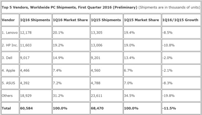 Idc Pc Shipments Q1 2016 800x455