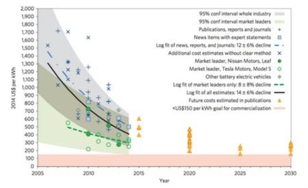 Grafica Precio Baterias