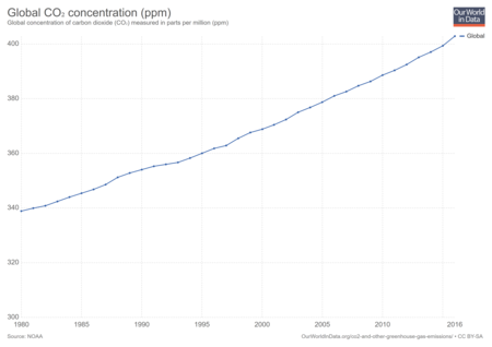 Global Co2 Concentration Ppm