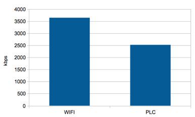 gráfico de barras comparativo de velocidad de descarga