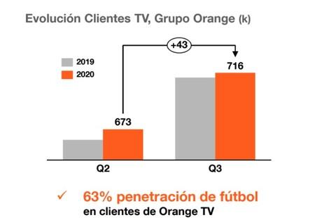 Evolución de los clientes de TV de pago y fútbol de Orange