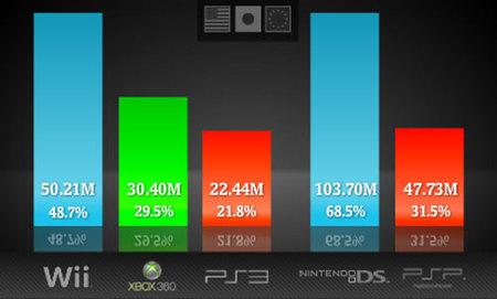 ¿Cómo van las ventas mundiales de consolas? - Mayo 2009