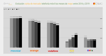 Evolucion Cuota De Mercado Telefonia Movil Los Meses De Mayo Entre 2016 Y 2019