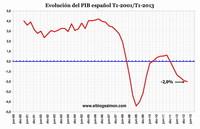 PIB español sigue en descenso y cae 2% en 12 meses