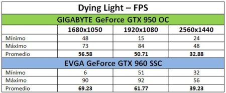 Benchmark Dyinglight Fps