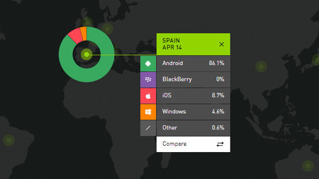 Windows Phone recupera la senda del crecimiento en Europa mientras pierde la batalla en EE.UU. y China