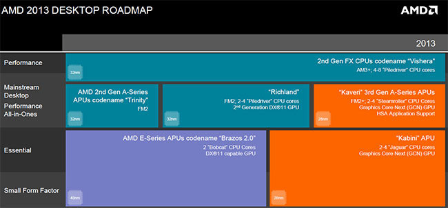 AMD Roadmap Kabini