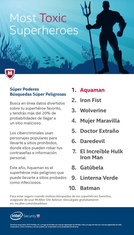 Infografia Superheroes