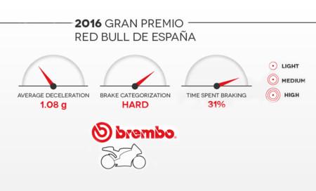 Jerez Brembo Motogp