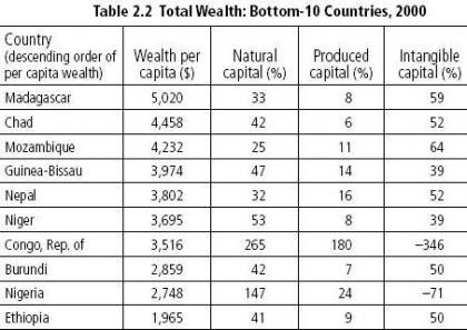 World Bank Wealth of poorest countries 453.321.JPG