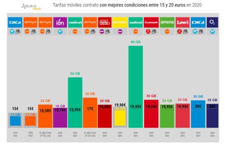 Tarifas Moviles Contrato Con Mejores Condiciones Entre 15 Y 20 Euros En 2020