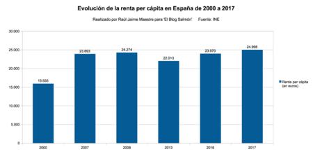 Renta Per Capita De 2000 A 2017