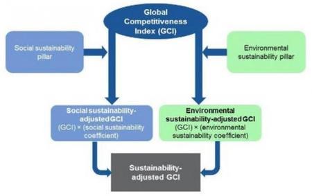 FEM la competitividad sostenible