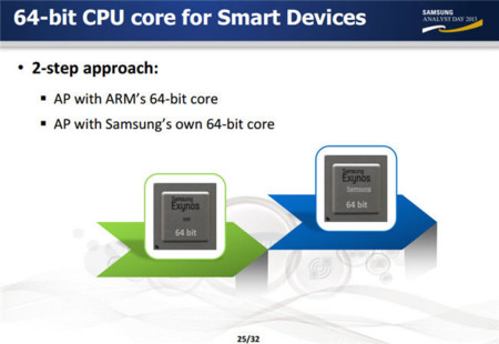 Samsung CPU ARM