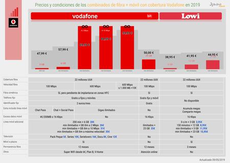 Precios Y Condiciones De Los Combinados De Fibra Movil Con Cobertura Vodafone En 2019