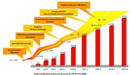 Crecimiento de Tencent
