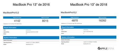 Benchmark Applesfera