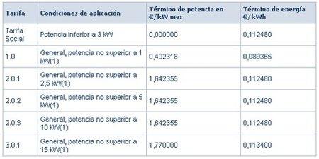 tarifas electricidad sin disc antes tur