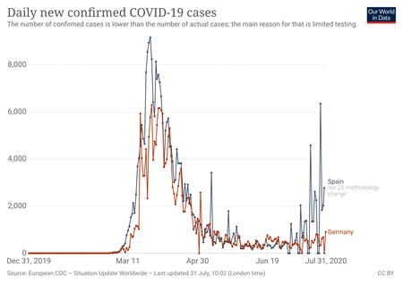 Coronavirus Data Explorer 6