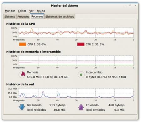 Datos de la conexión de red