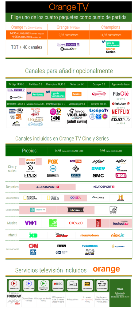 Orange Tv Con Jazztel En 2019