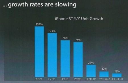 Crecimiento iPhone