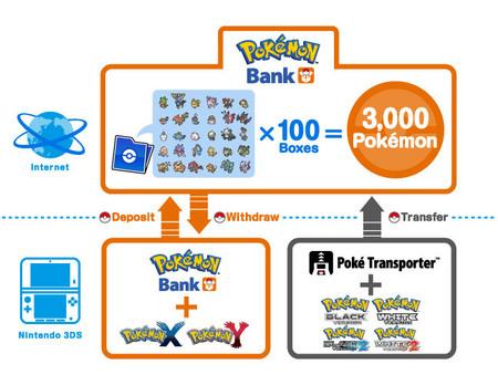 Pokemon Bank, Poke Transporter