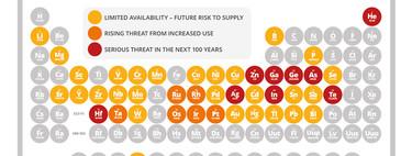 La tabla periódica, en peligro de extinción: así estamos esquilmando los recursos del planeta