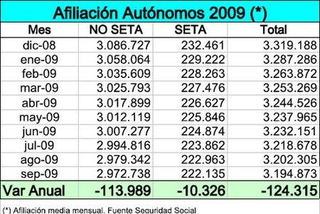 7.432 autónomos se han dado de baja en la TGSS en septiembre