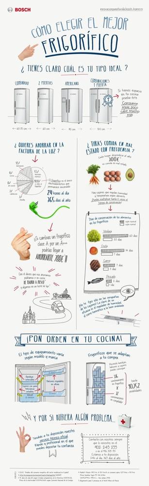 infografía bosch elegir mejor frigorífico