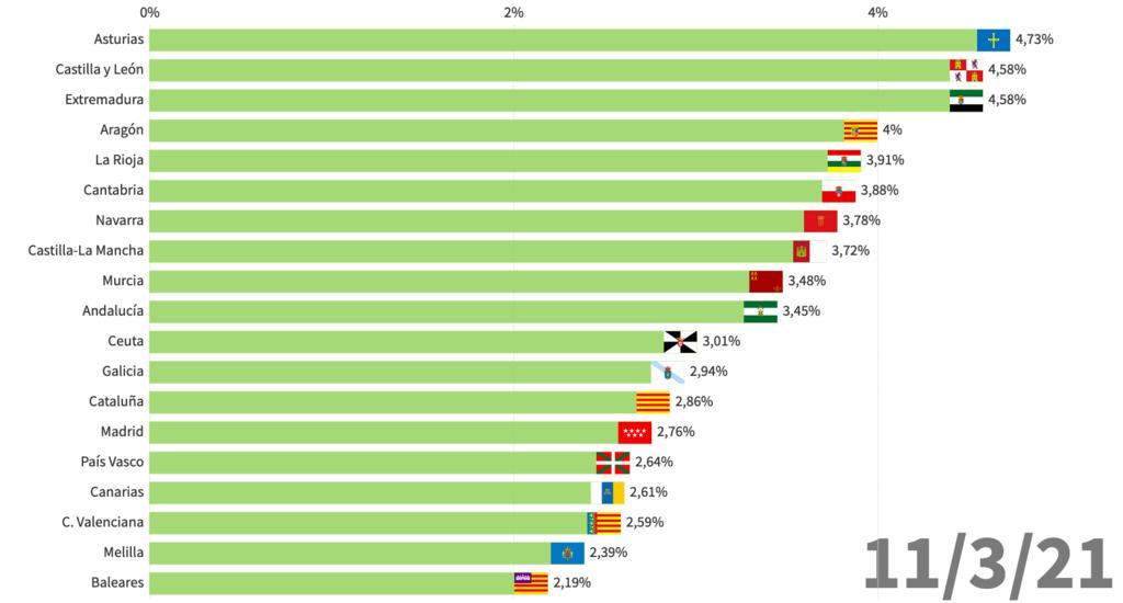 España está vacunando a distintas velocidades: algunas comunidades ya han vacunado completamente a casi el 5% de su población, otras a menos de la mitad