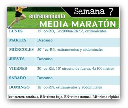 Entrenamiento media maratón: Semana 7