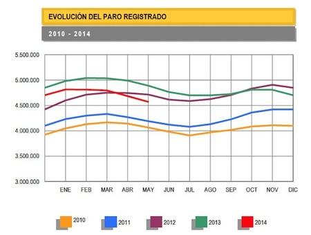 El paro baja en mayo en 111.916 personas en mayo, cifras positivas dentro de las esperadas