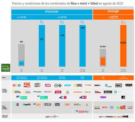 Precios Y Condiciones De Los Combinados De Fibra Movil Futbol En Agosto De 2020