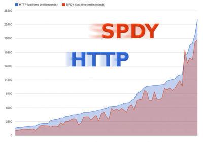 El rendimiento de SPDY es superior al de HTTP sobre redes móviles