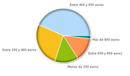 Resultado de la encuesta: entre 400 y 600 euros, el precio de la vuelta al cole
