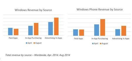 windows-store-revenue-sept.jpg