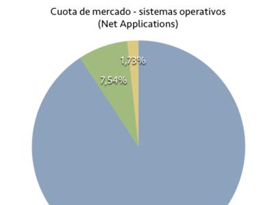 Net Applications: Windows 8 y 8.1 superan el 10% del mercado, XP cae por debajo del 30%